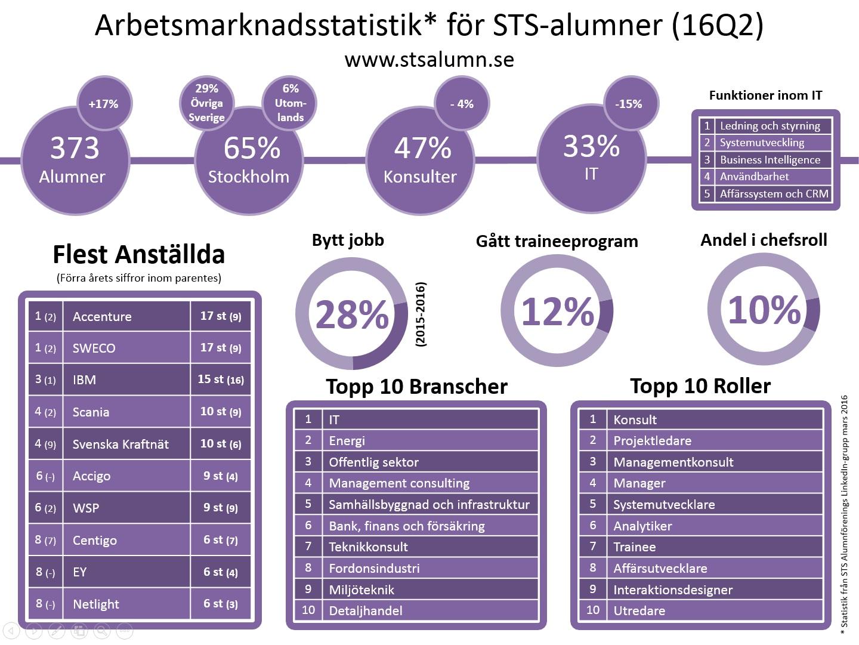 http://stsalumn.se/STS-alumn_Statistik_2016.jpg